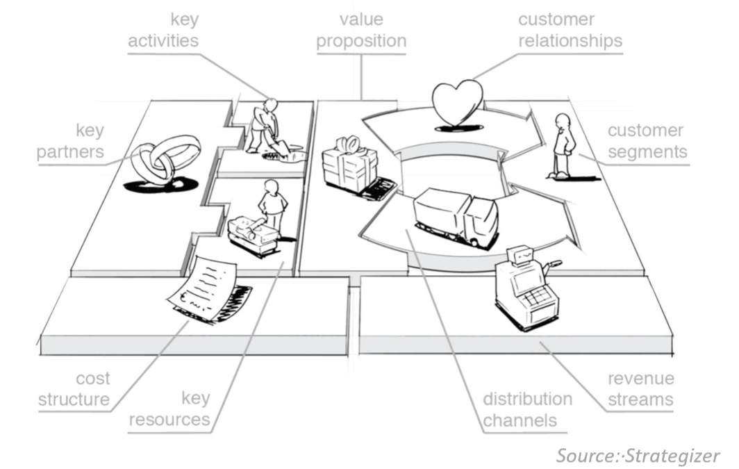Looking into tools 1: Business modelling